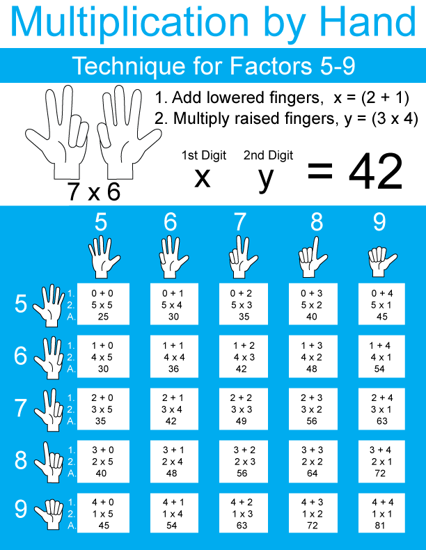 multiplication-by-hand